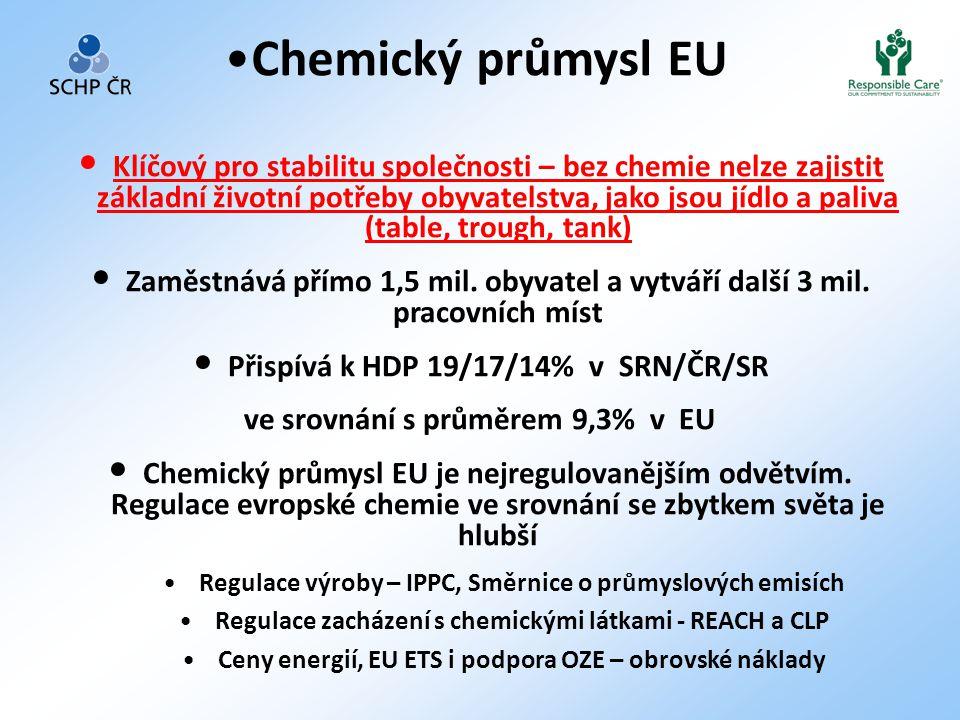 •Chemický průmysl EU • Klíčový pro stabilitu společnosti – bez chemie nelze zajistit základní životní potřeby obyvatelstva, jako jsou jídlo a paliva (table, trough, tank) • Zaměstnává přímo 1,5 mil.