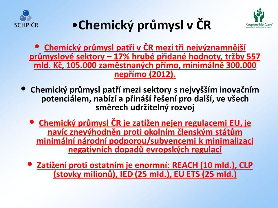 • Chemický průmysl patří v ČR mezi tři nejvýznamnější průmyslové sektory – 17% hrubé přidané hodnoty, tržby 557 mld. Kč, 105.000 zaměstnaných přímo, m