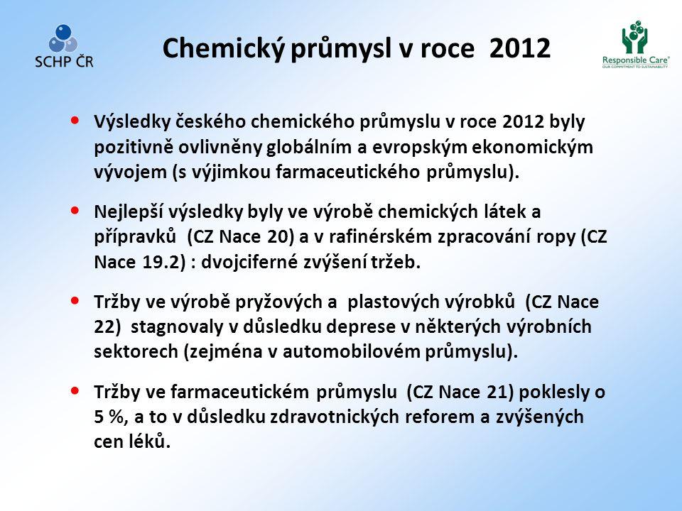 Chemický průmysl v roce 2012 • Výsledky českého chemického průmyslu v roce 2012 byly pozitivně ovlivněny globálním a evropským ekonomickým vývojem (s výjimkou farmaceutického průmyslu).