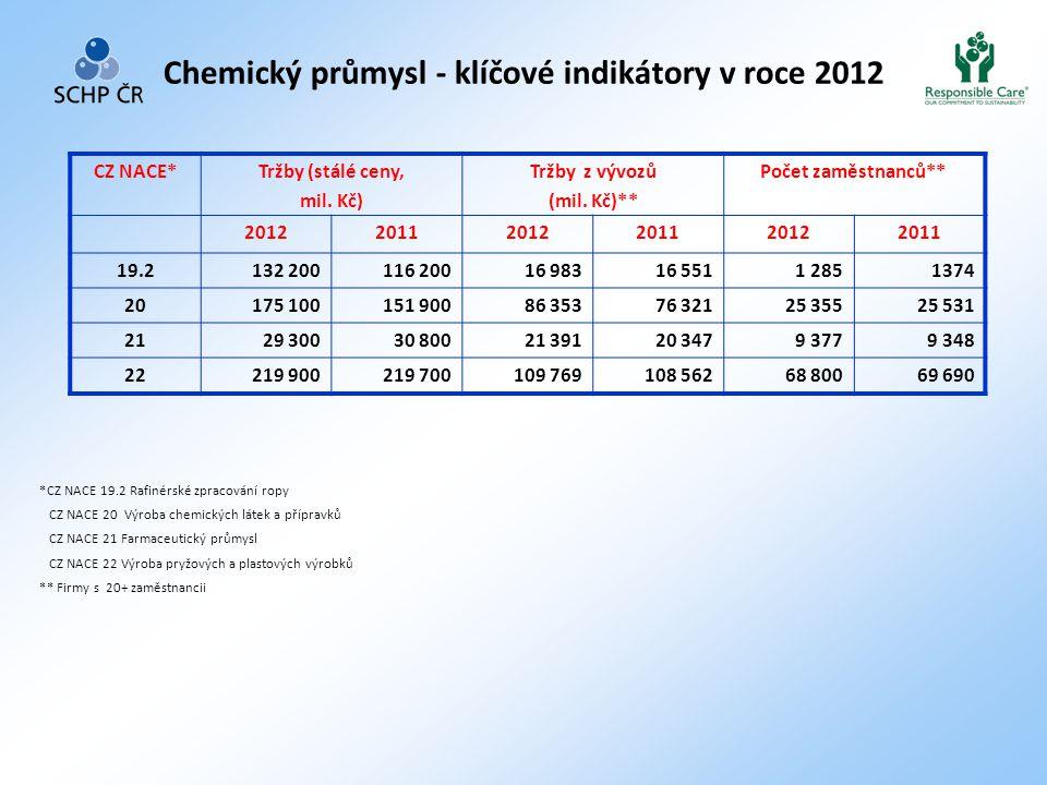 Chemický průmysl - klíčové indikátory v roce 2012 *CZ NACE 19.2 Rafinérské zpracování ropy CZ NACE 20 Výroba chemických látek a přípravků CZ NACE 21 Farmaceutický průmysl CZ NACE 22 Výroba pryžových a plastových výrobků ** Firmy s 20+ zaměstnancii CZ NACE*Tržby (stálé ceny, mil.