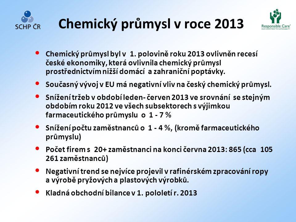 Chemický průmysl v roce 2013 • Chemický průmysl byl v 1. polovině roku 2013 ovlivněn recesí české ekonomiky, která ovlivnila chemický průmysl prostřed