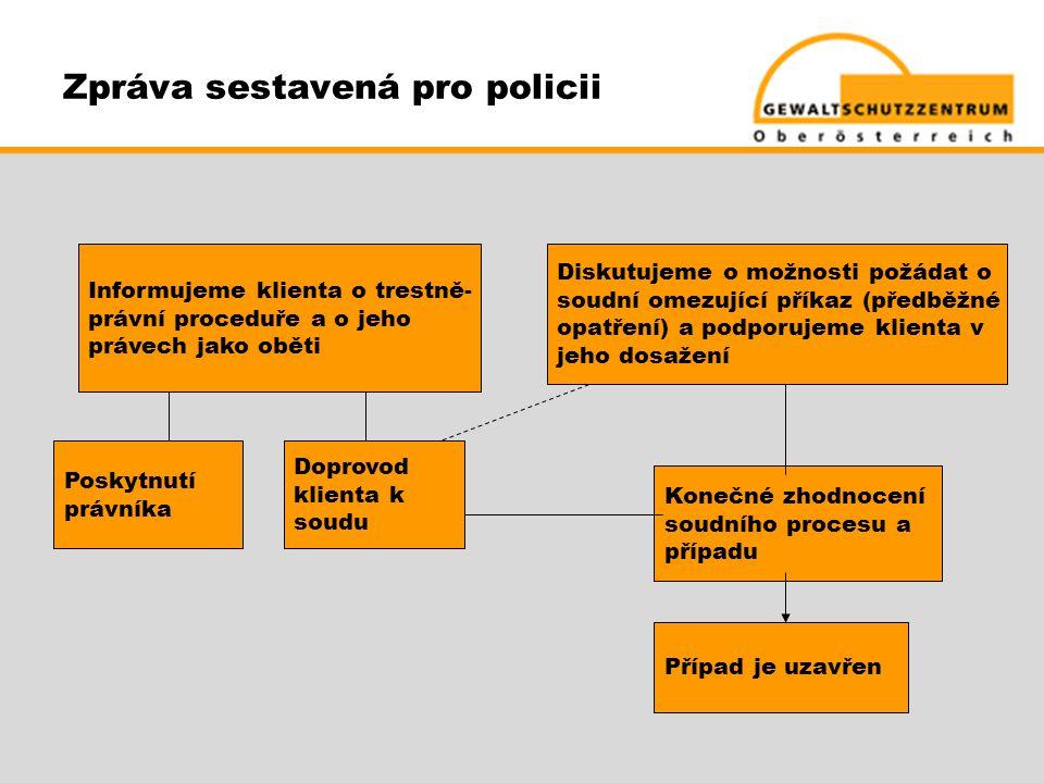 Zpráva sestavená pro policii Diskutujeme o možnosti požádat o soudní omezující příkaz (předběžné opatření) a podporujeme klienta v jeho dosažení Infor