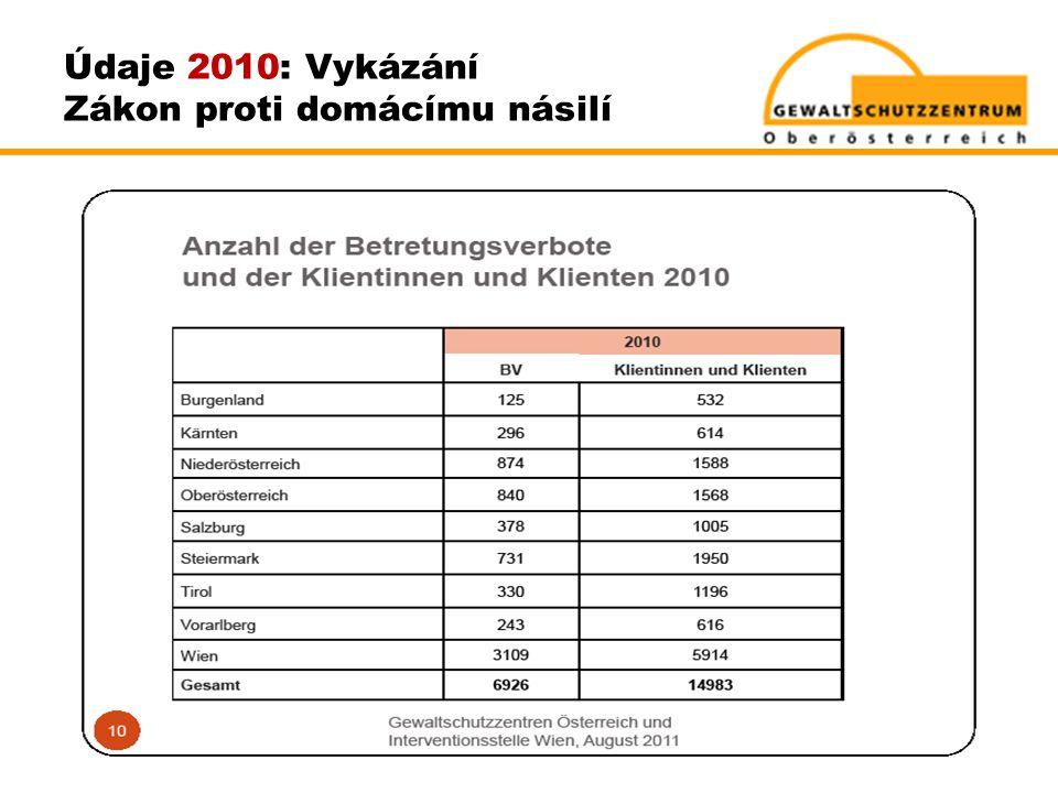 Údaje 2010: Vykázání Zákon proti domácímu násilí