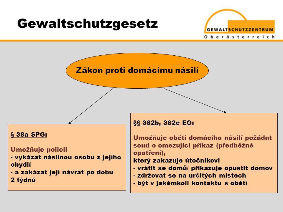 Gewaltschutzgesetz Zákon proti domácímu násilí § 38a SPG: Umožňuje policii - vykázat násilnou osobu z jejího obydlí - a zakázat její návrat po dobu 2