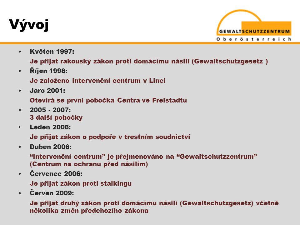 Vývoj  Květen 1997: Je přijat rakouský zákon proti domácímu násilí (Gewaltschutzgesetz )  Říjen 1998: Je založeno intervenční centrum v Linci  Jaro