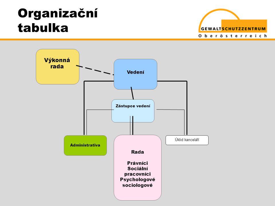 Organizační tabulka Výkonná rada Vedení Administrativa Úklid kanceláří Rada Právníci Sociální pracovníci Psychologové sociologové Zástupce vedení