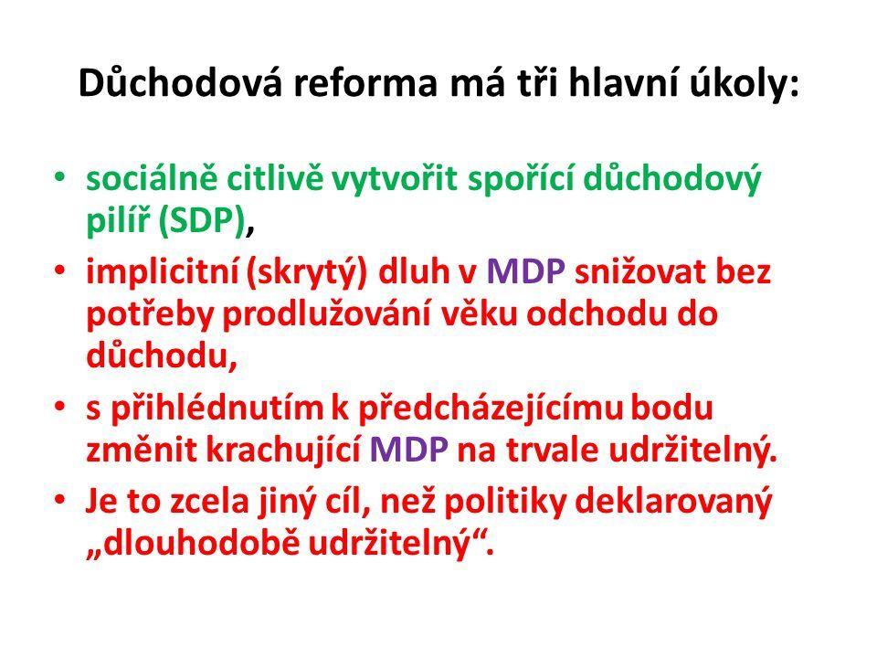 Důchodová reforma má tři hlavní úkoly: sociálně citlivě vytvořit spořící důchodový pilíř (SDP), implicitní (skrytý) dluh v MDP snižovat bez potřeby prodlužování věku odchodu do důchodu, s přihlédnutím k předcházejícímu bodu změnit krachující MDP na trvale udržitelný.