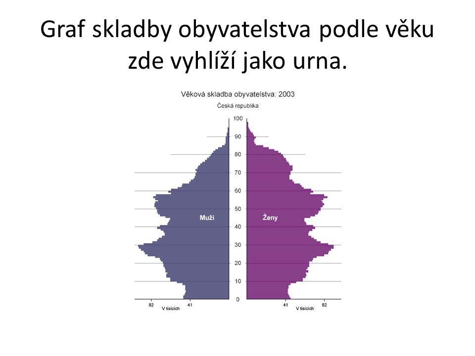 Graf skladby obyvatelstva podle věku zde vyhlíží jako urna.