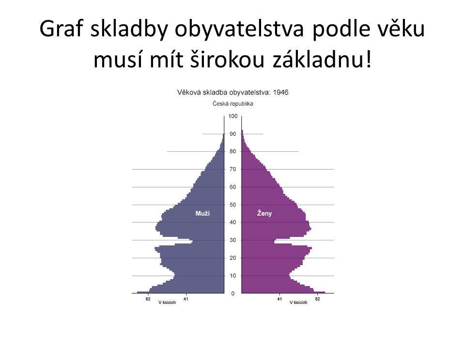 Graf skladby obyvatelstva podle věku musí mít širokou základnu!