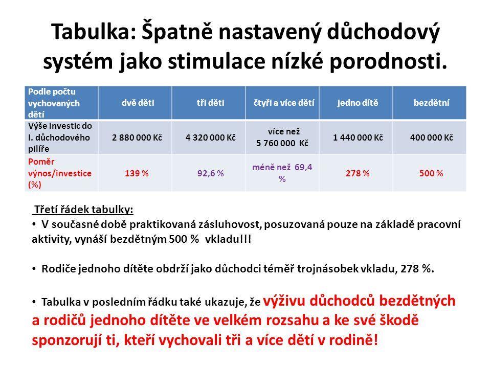 Tabulka: Špatně nastavený důchodový systém jako stimulace nízké porodnosti.