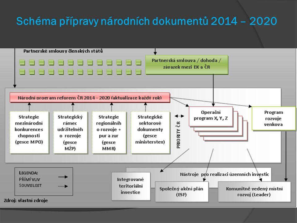Schéma přípravy národních dokumentů 2014 – 2020