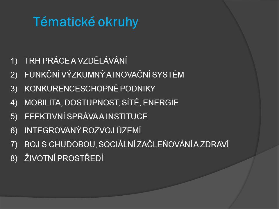 Tématické okruhy 1)TRH PRÁCE A VZDĚLÁVÁNÍ 2)FUNKČNÍ VÝZKUMNÝ A INOVAČNÍ SYSTÉM 3)KONKURENCESCHOPNÉ PODNIKY 4)MOBILITA, DOSTUPNOST, SÍTĚ, ENERGIE 5)EFEKTIVNÍ SPRÁVA A INSTITUCE 6)INTEGROVANÝ ROZVOJ ÚZEMÍ 7)BOJ S CHUDOBOU, SOCIÁLNÍ ZAČLEŇOVÁNÍ A ZDRAVÍ 8)ŽIVOTNÍ PROSTŘEDÍ