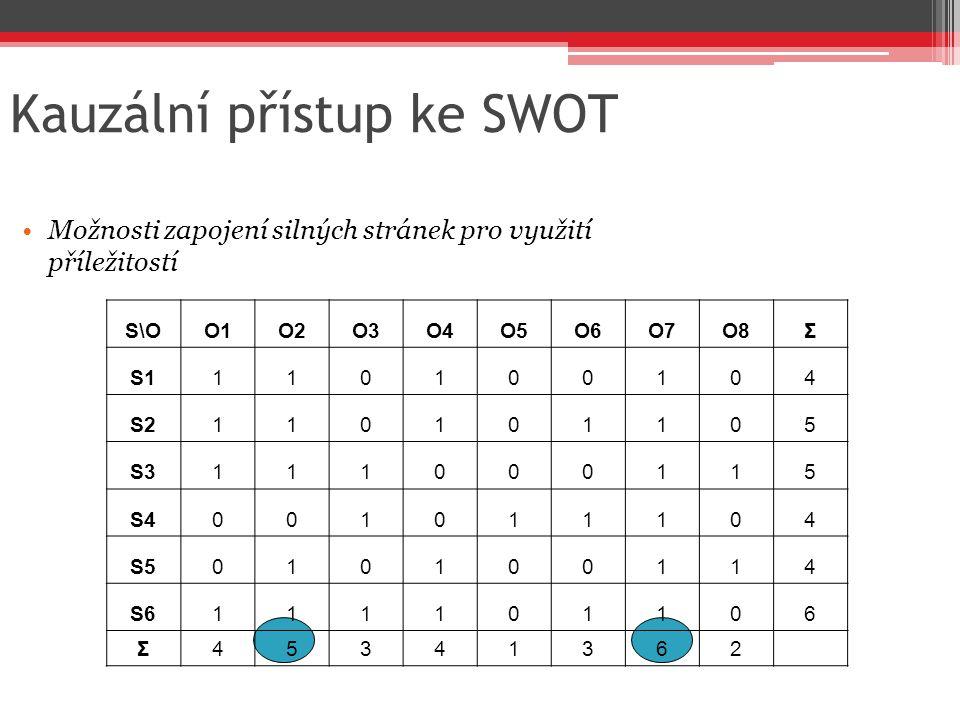 Kauzální přístup ke SWOT Možnosti zapojení silných stránek pro využití příležitostí S\OO1O2O3O4O5O6O7O8Σ S1110100104 S2110101105 S3111000115 S40010111