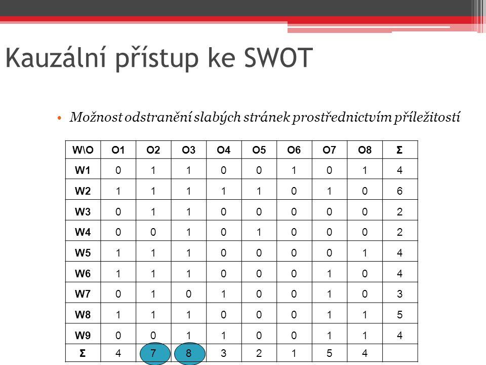 Kauzální přístup ke SWOT Možnost odstranění slabých stránek prostřednictvím příležitostí W\OO1O2O3O4O5O6O7O8Σ W1011001014 W2111110106 W3011000002 W400