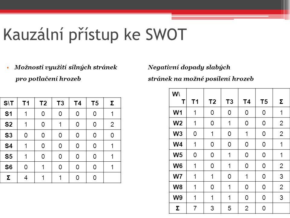 Kauzální přístup ke SWOT Možnosti využití silných stránekNegativní dopady slabých pro potlačení hrozeb stránek na možné posílení hrozeb S\TT1T2T3T4T5Σ