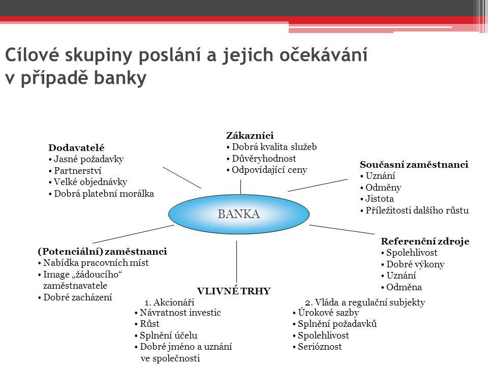 Cílové skupiny poslání a jejich očekávání v případě banky VLIVNÉ TRHY 1. Akcionáři 2. Vláda a regulační subjekty Zákazníci Dobrá kvalita služeb Důvěry
