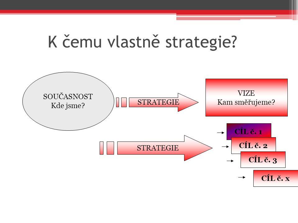 K čemu vlastně strategie? VIZE Kam směřujeme? SOUČASNOST Kde jsme? CÍL č. 1 CÍL č. 2 CÍL č. 3 CÍL č. x STRATEGIE