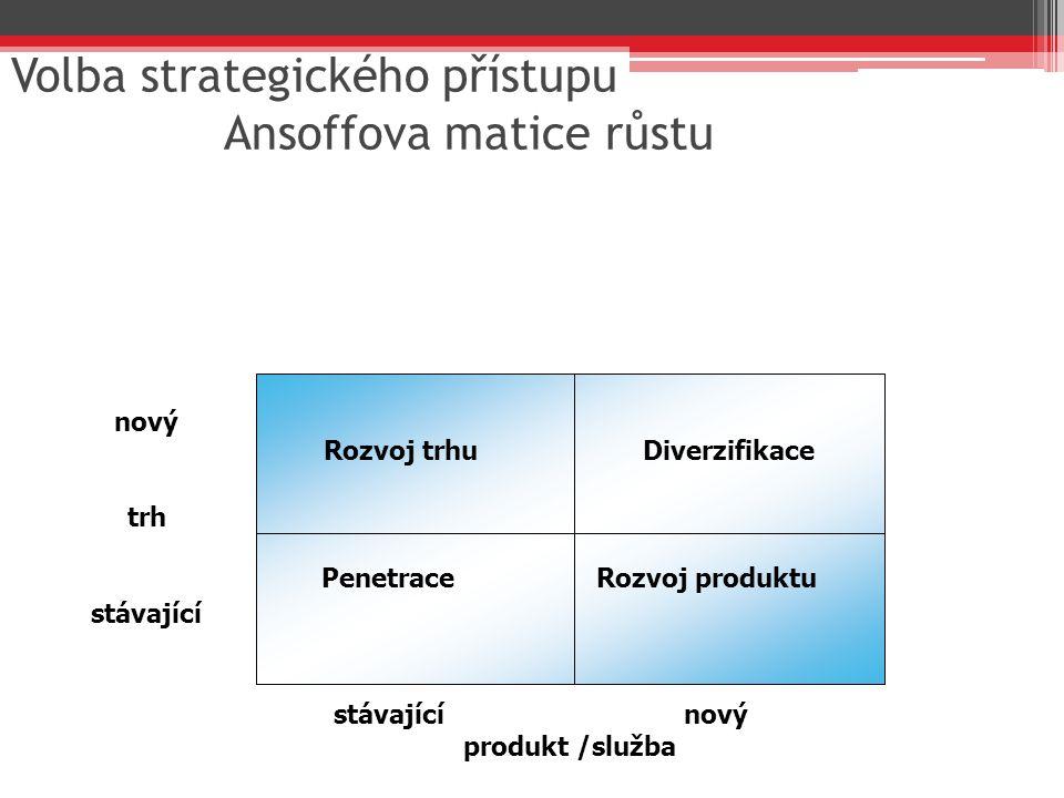 Volba strategického přístupu Ansoffova matice růstu Rozvoj trhuDiverzifikace Penetrace Rozvoj produktu stávající nový produkt /služba nový trh stávají