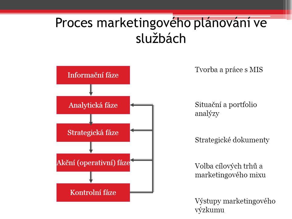 Proces marketingového plánování ve službách Informační fáze Analytická fáze Strategická fáze Akční (operativní) fáze Kontrolní fáze Tvorba a práce s M