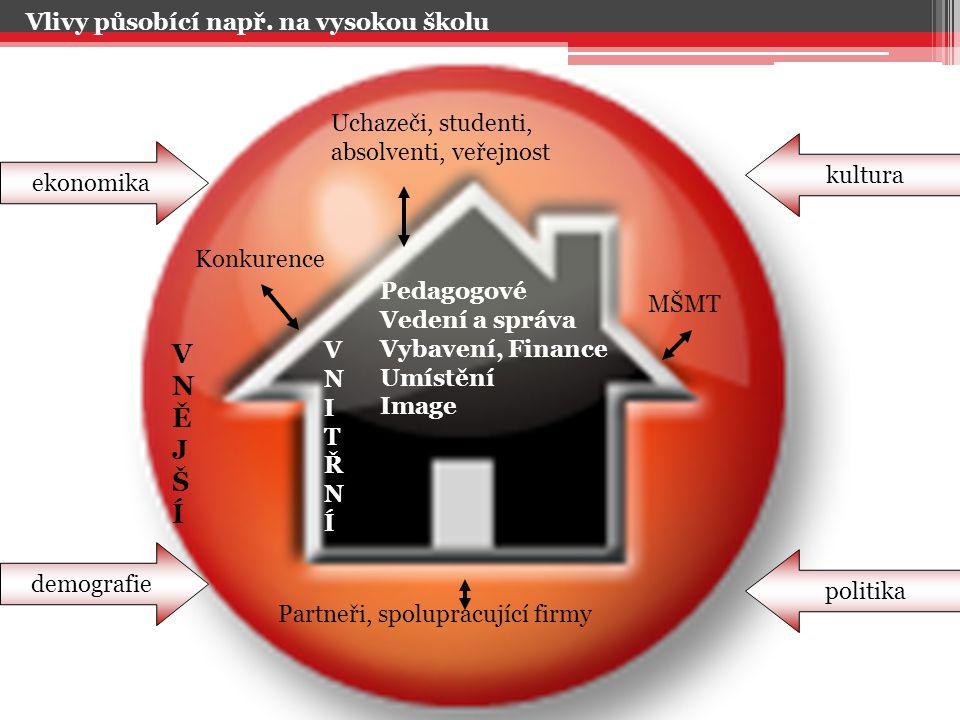 Pedagogové Vedení a správa Vybavení, Finance Umístění Image Konkurence Uchazeči, studenti, absolventi, veřejnost MŠMT Partneři, spolupracující firmy V