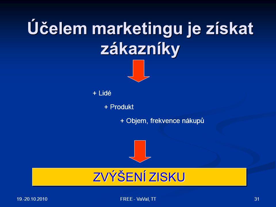 Účelem marketingu je získat zákazníky + Lidé + Produkt + Objem, frekvence nákupů ZVÝŠENÍ ZISKU 19.-20.10.2010 31FREE - VaVaI, TT
