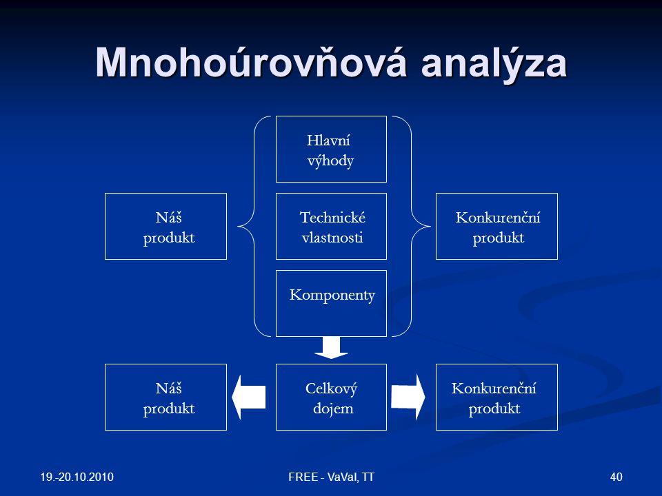 Mnohoúrovňová analýza Hlavní výhody Technické vlastnosti Komponenty Celkový dojem Náš produkt Konkurenční produkt Náš produkt Konkurenční produkt 19.-