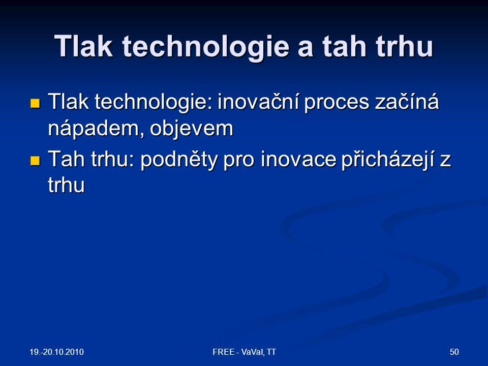 Tlak technologie a tah trhu Tlak technologie: inovační proces začíná nápadem, objevem Tlak technologie: inovační proces začíná nápadem, objevem Tah tr