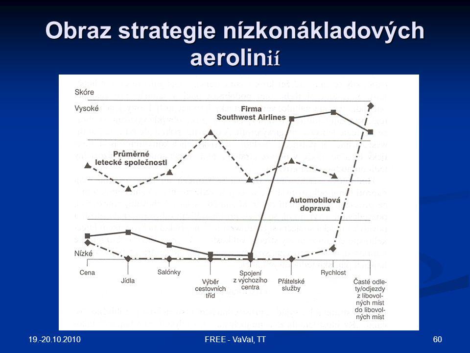 Obraz strategie nízkonákladových aerolin ií 19.-20.10.2010 60FREE - VaVaI, TT