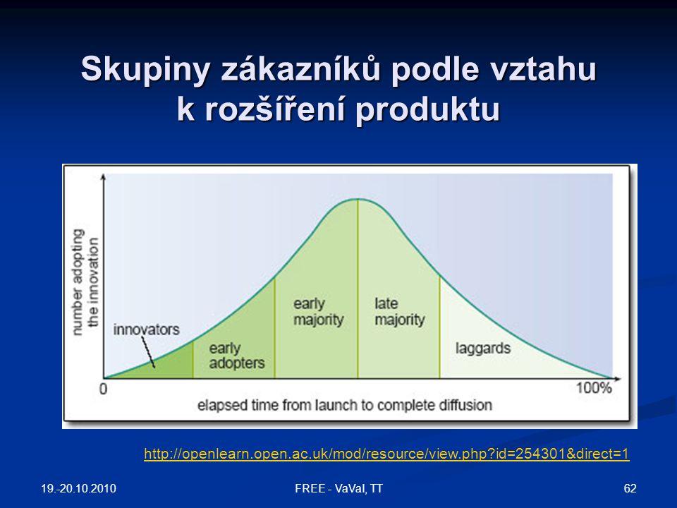 Skupiny zákazníků podle vztahu k rozšíření produktu http://openlearn.open.ac.uk/mod/resource/view.php?id=254301&direct=1 19.-20.10.2010 62FREE - VaVaI