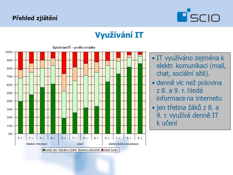 Přehled zjištění Využívání IT IT využíváno zejména k elektr. komunikaci (mail, chat, sociální sítě). denně víc než polovina z 8. a 9. r. hledá informa