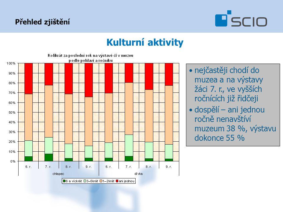 Přehled zjištění Kulturní aktivity nejčastěji chodí do muzea a na výstavy žáci 7.