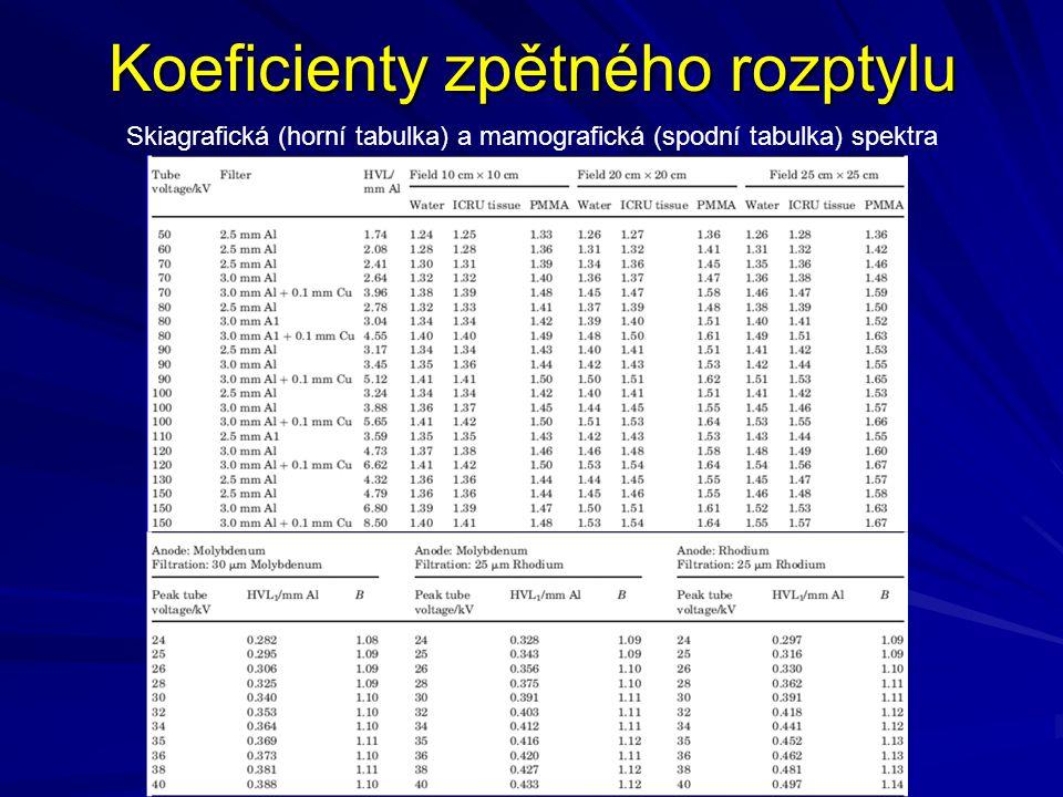 Koeficienty zpětného rozptylu Skiagrafická (horní tabulka) a mamografická (spodní tabulka) spektra