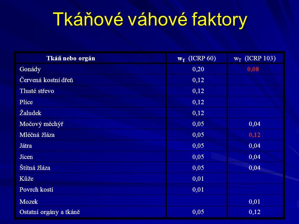 Tkáňové váhové faktory Tkáň nebo orgán w T (ICRP 60) w T (ICRP 103) Gonády 0,20 0,08 Červená kostní dřeň 0,12 Tlusté střevo 0,12 Plíce 0,12 Žaludek 0,
