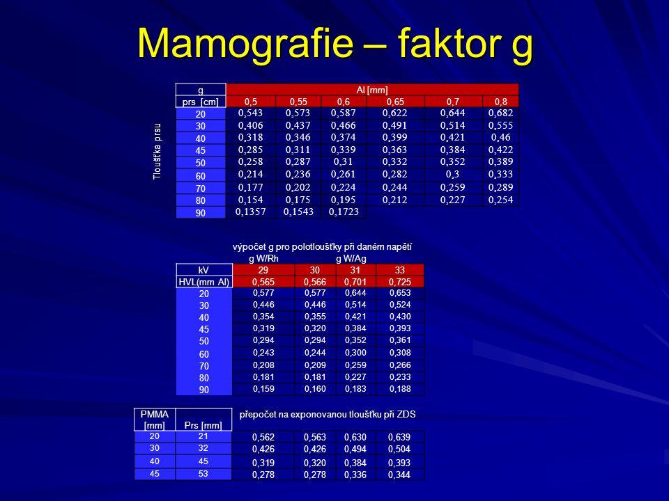 Mamografie – faktor g Tloušťka prsu gAl [mm] prs [cm]0,50,550,60,650,70,8 20 0,5430,5730,5870,6220,6440,682 30 0,4060,4370,4660,4910,5140,555 40 0,318