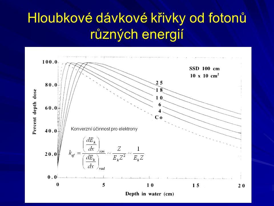 Vstupní povrchová kerma K e, dopadová kerma K i, tkáňová (orgánová) dávka D T Jednotkou je Gy B je koefeicient zpětného rozptylu C je konverzní koeficient