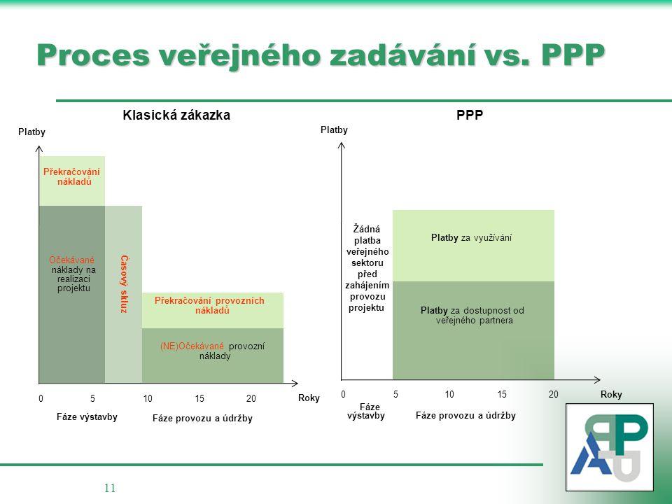 11 Proces veřejného zadávání vs.