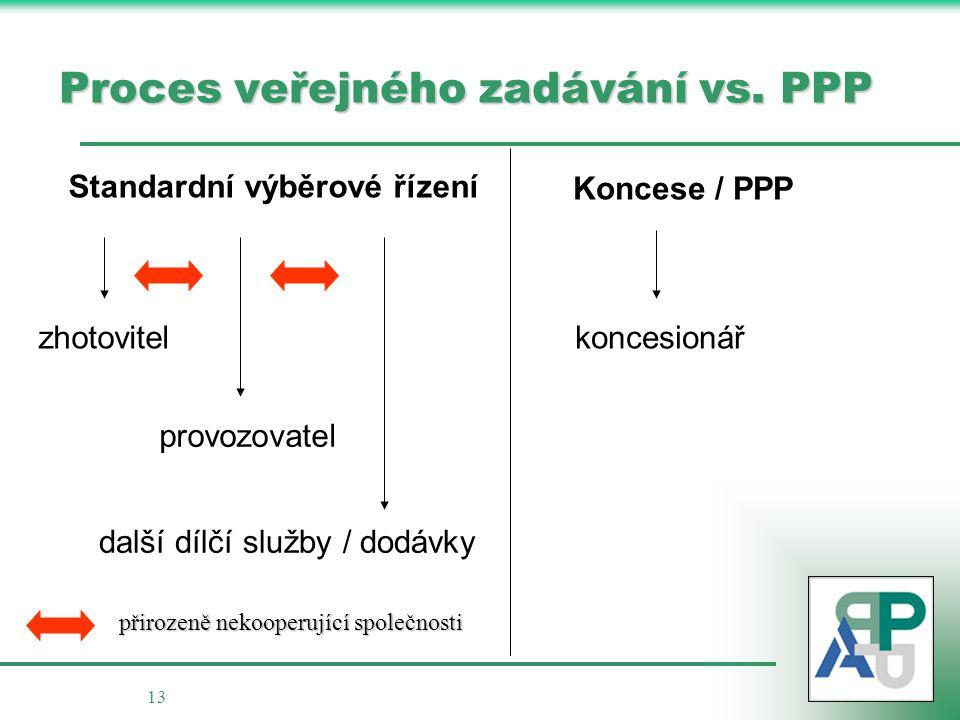 13 Proces veřejného zadávání vs.