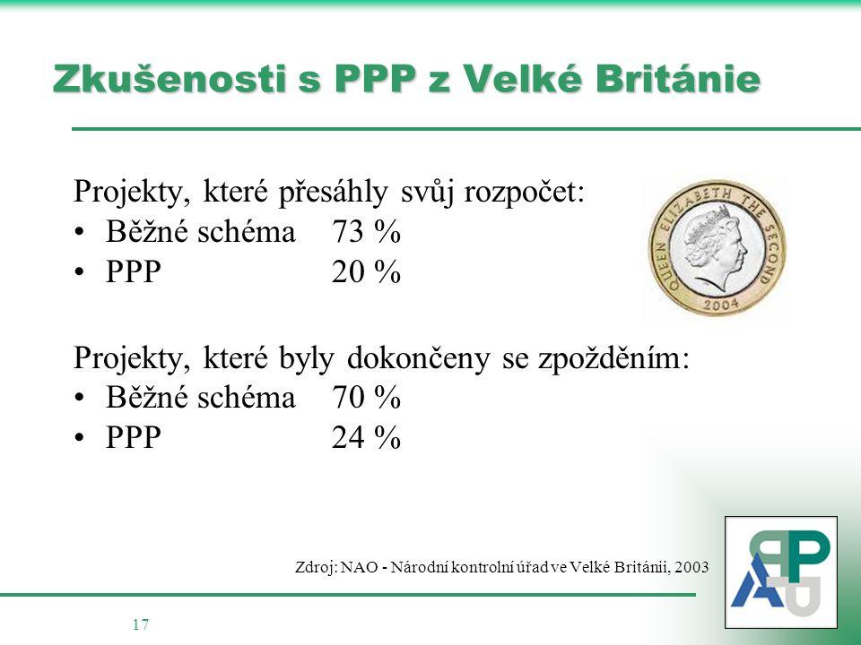 17 Zkušenosti s PPP z Velké Británie Projekty, které přesáhly svůj rozpočet: Běžné schéma73 % PPP20 % Projekty, které byly dokončeny se zpožděním: Běžné schéma70 % PPP24 % Zdroj: NAO - Národní kontrolní úřad ve Velké Británii, 2003