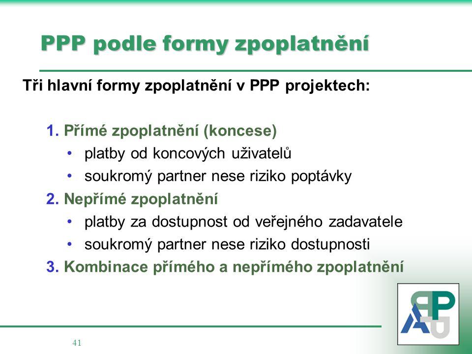 41 PPP podle formy zpoplatnění Tři hlavní formy zpoplatnění v PPP projektech: 1.Přímé zpoplatnění (koncese) platby od koncových uživatelů soukromý partner nese riziko poptávky 2.Nepřímé zpoplatnění platby za dostupnost od veřejného zadavatele soukromý partner nese riziko dostupnosti 3.Kombinace přímého a nepřímého zpoplatnění