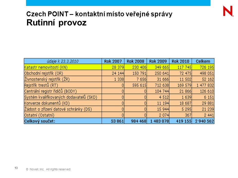 © Novell, Inc. All rights reserved. 13 Czech POINT – kontaktní místo veřejné správy Rutinní provoz