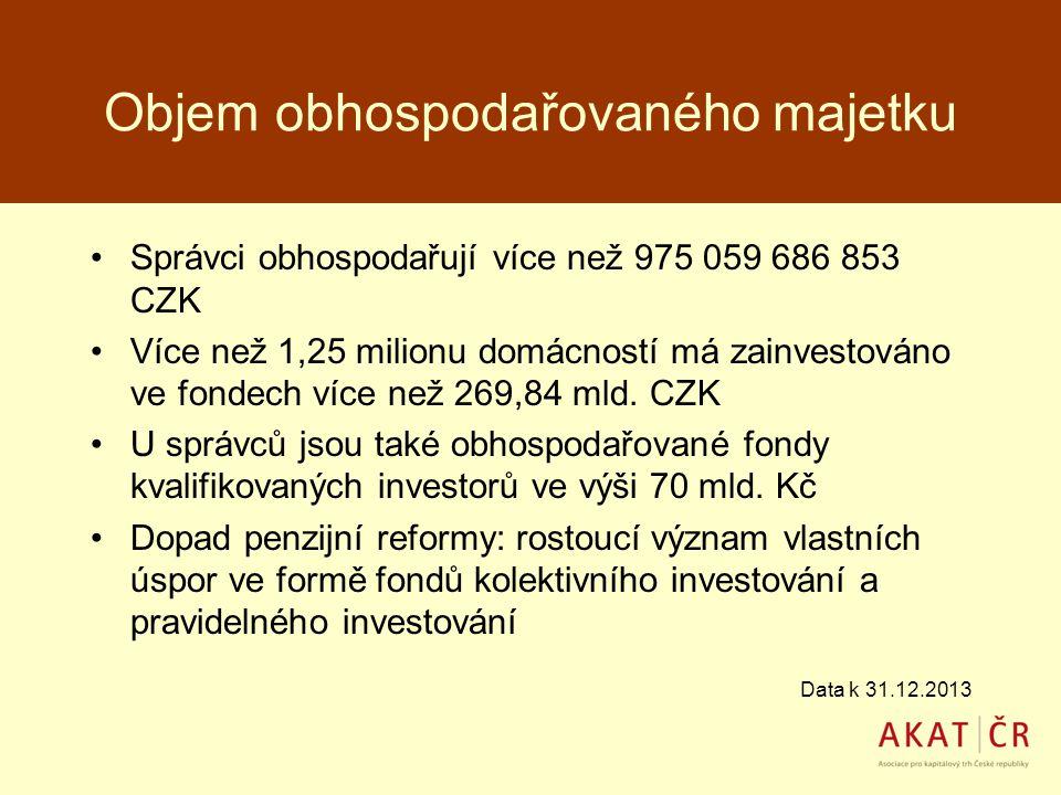 Objem obhospodařovaného majetku Správci obhospodařují více než 975 059 686 853 CZK Více než 1,25 milionu domácností má zainvestováno ve fondech více n