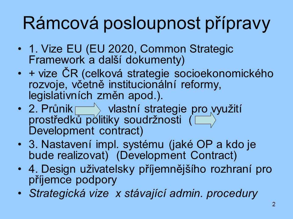 2 Rámcová posloupnost přípravy 1. Vize EU (EU 2020, Common Strategic Framework a další dokumenty) + vize ČR (celková strategie socioekonomického rozvo