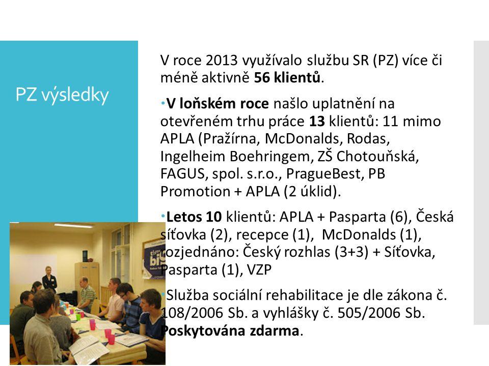 PZ výsledky V roce 2013 využívalo službu SR (PZ) více či méně aktivně 56 klientů.  V loňském roce našlo uplatnění na otevřeném trhu práce 13 klientů: