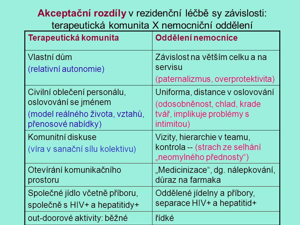Akceptační rozdíly v rezidenční léčbě sy závislosti: terapeutická komunita X nemocniční oddělení Terapeutická komunitaOddělení nemocnice Vlastní dům (
