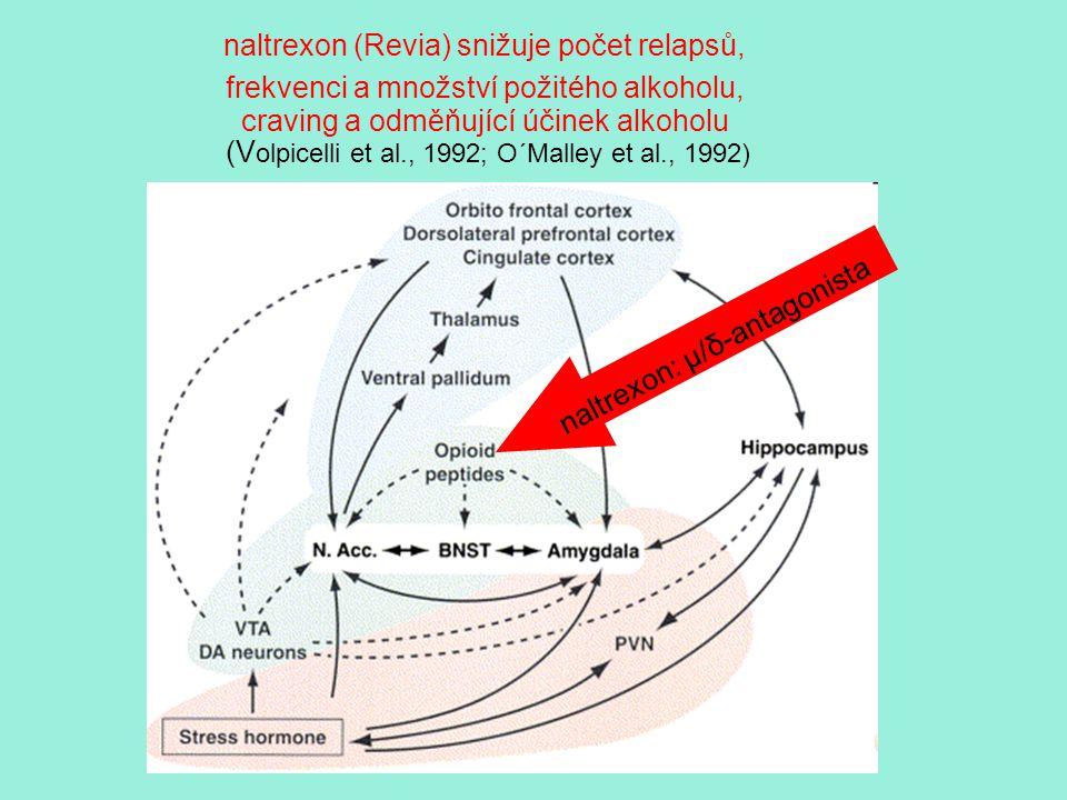naltrexon (Revia) snižuje počet relapsů, frekvenci a množství požitého alkoholu, craving a odměňující účinek alkoholu (V olpicelli et al., 1992; O´Mal