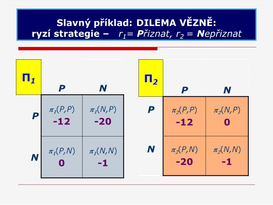 Slavný příklad: DILEMA VĚZNĚ: ryzí strategie – r 1 = Přiznat, r 2 = Nepřiznat Π1Π1 PN P   (P,P) -12   (N,P) -20 N   (P,N) 0   (N,N) Π2Π2 PN P   (P,P) -12   (N,P) 0 N   (P,N) -20   (N,N)