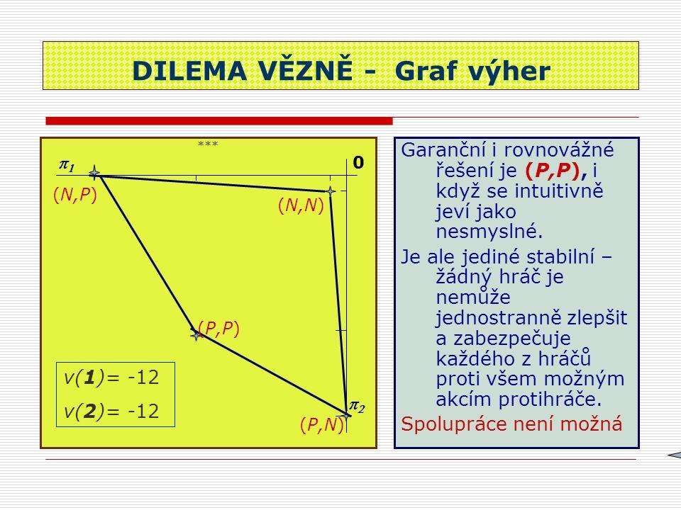 DILEMA VĚZNĚ - Graf výher *** Garanční i rovnovážné řešení je (P,P), i když se intuitivně jeví jako nesmyslné. Je ale jediné stabilní – žádný hráč je
