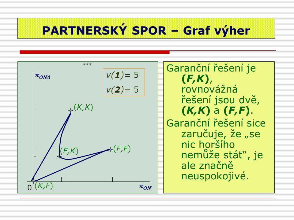 """PARTNERSKÝ SPOR – Graf výher *** Garanční řešení je (F,K), rovnovážná řešení jsou dvě, (K,K) a (F,F). Garanční řešení sice zaručuje, že """"se nic horšíh"""