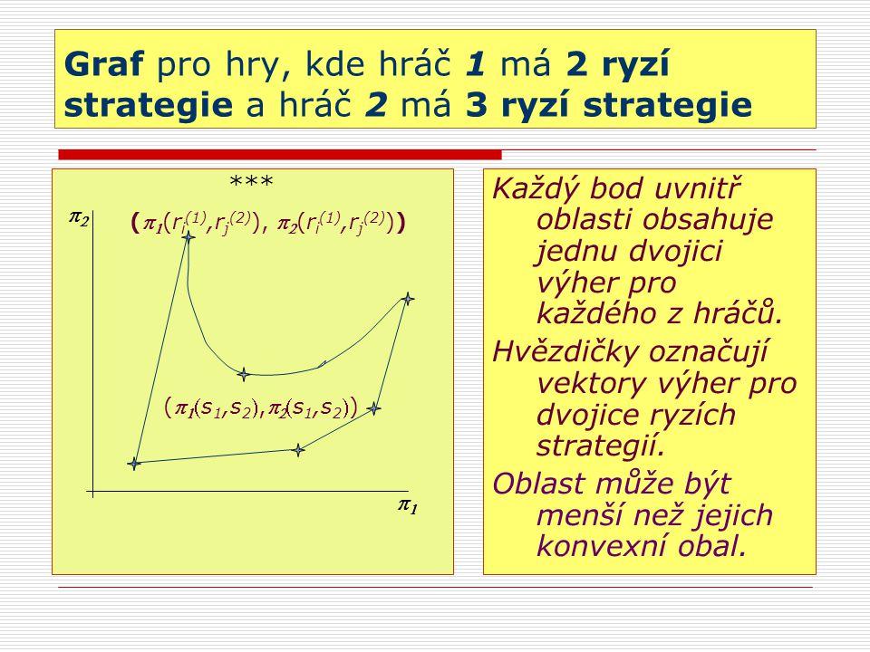 Graf pro hry, kde hráč 1 má 2 ryzí strategie a hráč 2 má 3 ryzí strategie *** Každý bod uvnitř oblasti obsahuje jednu dvojici výher pro každého z hráčů.