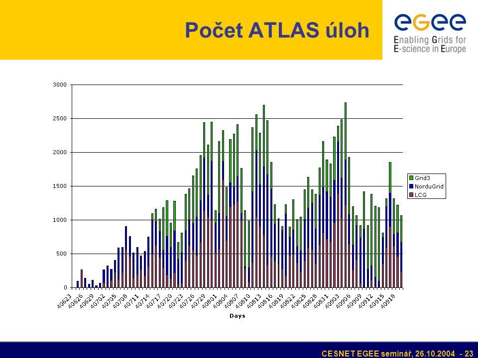 CESNET EGEE seminář, 26.10.2004 - 23 Počet ATLAS úloh